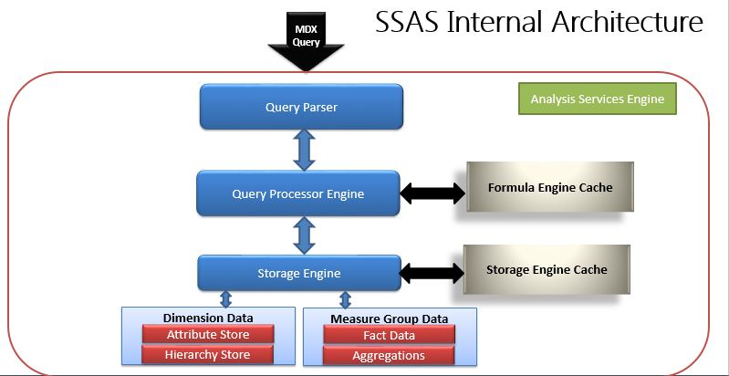ssas best practices series – part ii – identifying and locating the  performance issues | falcontek solutions central  falcontek solutions central