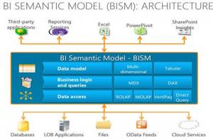 BISMArchitecture