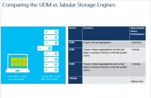 UDM and Tabular Engine Comparison