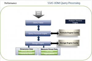 How Analysis Service Multidimensional Answers a query.