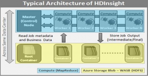 Typical Architecture of HDInsight