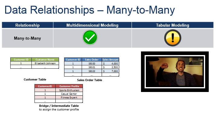 many to relationship bridge