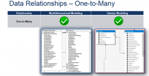 1:M Relationsips