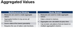 Aggregated Values