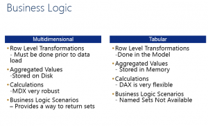 Business Logic Summary